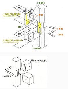 [文言追加][解説文言再追加1月10日13.27][註記追加1月11日12.09]上掲の上段の図は、昔から当たり前に行われてきた「柱に横材を取付ける」方法の一つです。隅の柱を例にしています。この図は、「柱の径:幅と、横材の幅がほぼ等しい」ときの仕口例。「柱の径が、横材の幅よりある程度大きい」ときは、①柱の端部に「枘」を設け、②柱に横材の断面と同じ大きさで深さ5分(15mm)程度の穴を彫り、横材の「枘」を差す「枘穴」をあけます。このような横材の断面と同じ大きさの穴をあけ、横材を取付ける方法を「大入れ」「大入れにする」などと呼びます。[文言追加12日7.47]当然、横材の長さは、柱にのみこまれる「深さ5分」を計算の上、加工します。上掲の図のように、「柱の径が横材の幅とほぼ等しい」場合には、「大入れ」にすることはでき...日本の建物づくりを支えてきた技術-20の補足・・・・「小根ほぞ差し」「胴突(胴附)」 Timber Architecture, Japanese Architecture, Construction Drawings, Construction Materials, Korean Traditional, Traditional House, Japanese Joinery, Wood Joints, Wood Structure