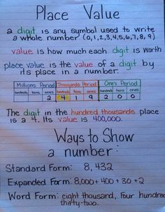 Place Value Anchor Chart More