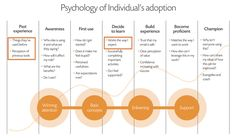 Understanding Mental Modes (from -- A novel approach to onboarding – Hiri) Email Client, Adoption Process, Smart People, Project Management, Going To Work, To Focus, Perception, Content Marketing, Psychology
