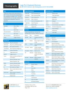 Logic Pro X Keyboard Shortcuts by Naenyn http://www.cheatography.com/naenyn/cheat-sheets/logic-pro-x/ #cheatsheet #logicprox