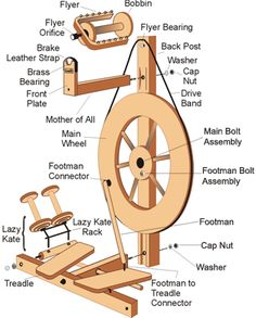 labeled picture of Louet s 10 spinning wheel | Jennifer Has A Thing for A Wheel Named Julia