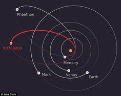 Открытие планеты с высокой эллиптической орбитой вокруг древней звезды могло бы помочь нам лучше понять, как формируются и эволюционируют планетные системы с течением времени. Итак, как это вписывается в наше знание о планетных системах, и являются ли подобные планеты такими распространенными в космосе? Перед первым открытием экзопланет наше понимание того, как формировались планетные системы, основывалось на единственном примере, который мы имели в то время: нашей Солнечной системе. Близко…