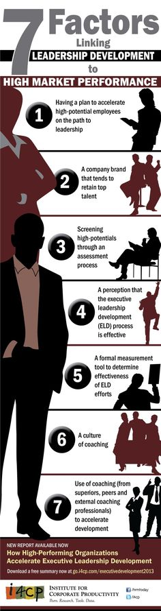 #i4cp #Infographic: 7 Factors Linking #Leadership Development to High Market Performance