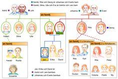 Swedish vocabulary - family - svenska ord - familj 1 Learn Swedish, Swedish Language, Vocabulary Words, Sweden, Scandinavian, Chart, Education, Learning, Languages