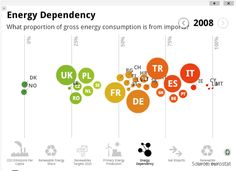 Interactive Energy Dependency Chart Data Visualization, Insight, Chart, Writing, Being A Writer, Letter