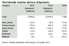 Worldwide Mobile Device Shipments (Forecast 2013-2016)