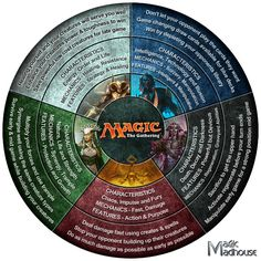 Magic The Gathering [infographic]
