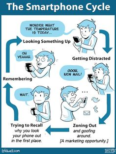 The Smartphone Cycle (Original by H. Caldwell Tanner)
