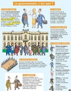 Educational infographic : Fiche exposés : Le gouvernement c'est quoi ?