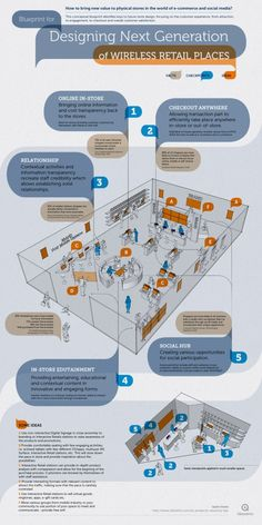Infographie sur les différents dispositifs interactifs qui permettent de connecter les magasins