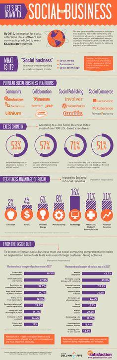¿Qué son los social business? #infografia #infographic #socialmedia