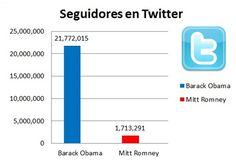 En Twitter, @BarackObama tiene 21.854.064 seguidores, mientras que a @MittRomney lo siguen 1,713,291 tuiteros.