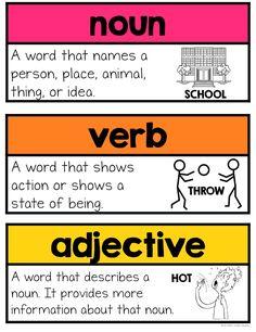 Parts of Speech Word Wall Words Teaching English Grammar, English Writing Skills, English Vocabulary Words, English Study, Learn English, Parts Of Speech Worksheets, Teaching Techniques, Middle School English, Word Families