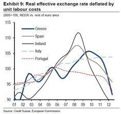 Italia sempre in forte ritardo nel taglio del costo del lavoro - via @Phastidio http://phastidio.net/2012/11/05/italia-sempre-in-forte-ritardo-nel-taglio-del-costo-del-lavoro/?utm_source=dlvr.it_medium=twitter