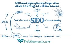 TheWebomania.com SEO Company in India.We provide professional SEO services that help you brand your company and get an ROI. Our focus is on building value and visibility for your brand.We create brand visibility using white hat techniques. Our SEO expert goes beyond just search engine rankings.We focus on the things that matter. No fluff, 100% of the time.