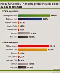 RN POLITICA EM DIA: CONSULT/TN MOSTRA ELEIÇÃO PARA GOVERNO NO 1º TURNO...