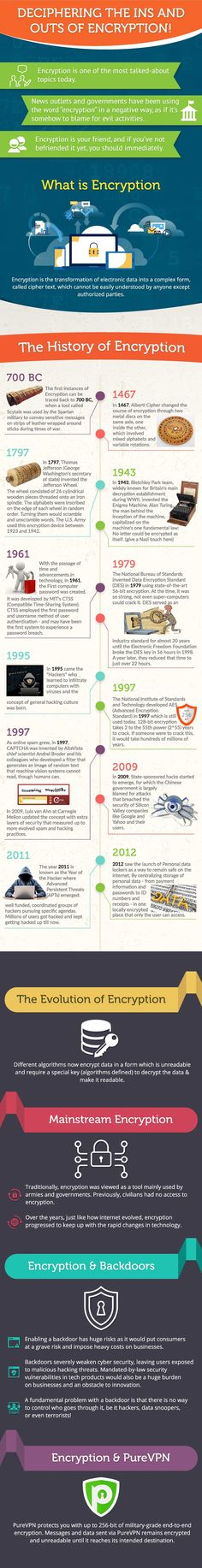 Deciphering the History of Encryption #Infographic #Technology