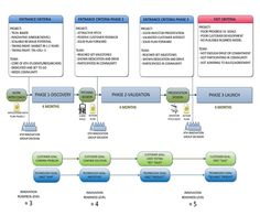 The process for the KTH Innovation pre-incubator. (Process_H_foto.jpg)
