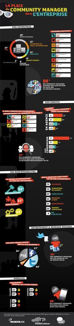 08  nov    #Infographie : la place du Community Manager français dans l'entreprise