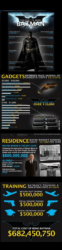 I want to be Batman, I only need 600 000 000$