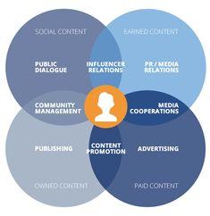 Die acht Hebel des strategischen Content Marketings