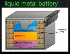 Futuristic Technology, Innovations in Energy Storage – Professor Don Sadoway – MIT Club of Northern California Green Technology, Futuristic Technology, Future Energy, Future Gadgets, Family Foundations, Liquid Metal, New Inventions, Energy Storage, Alternative Energy
