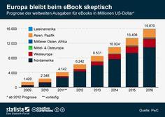 Prognose der weltweiten Ausgaben für #ebooks bis 2016.  #statista #infografik