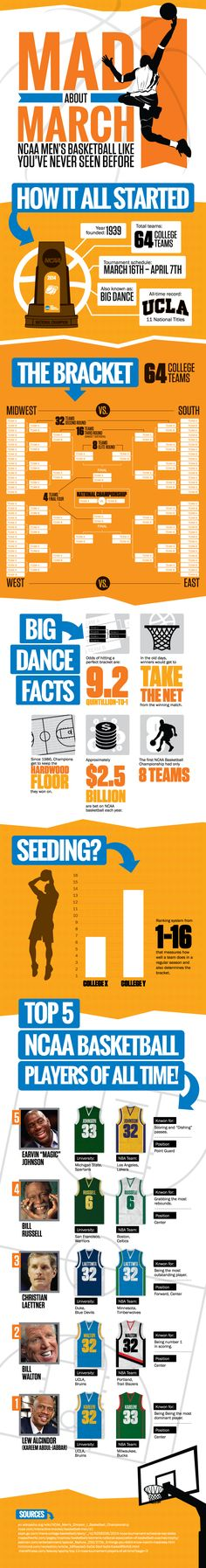 Mad About March Madness #NCAA