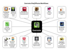 Technochalkie: Go Paperless: Evernote iPad Workflows. You can do some amazing stuff with Evernote, and this great article shows 12 apps that integrate with it on the iPad