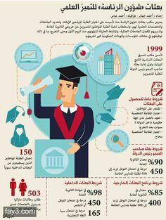 #انفوجرافيك بعثات شؤون الرئاسة للتميز العلمي #الإمارات