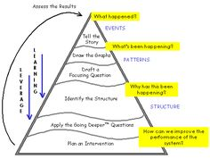 The Steps in Systems Thinking follow the Events-Patterns-Structure framework