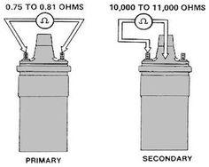 DIY Ignition Coil Test