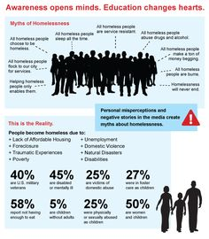 Infographic Wednesday - Myths of Homelessness http://www.homelesshub.ca/blog/infographic-wednesday-myths-homelessness Learn how you can spread awareness and advocate for the homeless: https://townofpalmbeachunitedway.wordpress.com/2015/06/08/week-11-of-action-treat-the-homeless-with-dignity/