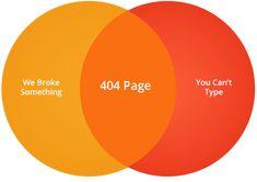 Magnt 404 page design - The Venn Diagram