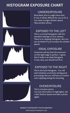 Photography Cheat Sheets Histogram Photography Tips Histogram Photography, Dslr Photography Tips, Photography Cheat Sheets, Exposure Photography, Photography Lessons, Photoshop Photography, Photography For Beginners, Photography Tutorials, Creative Photography