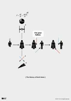 The History of Darth Vader, by design studio H-57.  funny :)