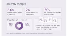 Newly Engaged Couples on Facebook; Statistics, and How Marketers Can Target Them - AllFacebook