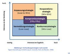 Strategien bei Verhandlungen und Konflikten... Von Päda.logics! gefunden auf Pinterest. Beratungen im pädagogischen und sozialen Berufsfeld: www.paeda-logics.ch oder www.facebook.com/paeda.logics