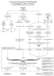 Martin Heidegger/ Sein und Zeit – Wikibooks, Sammlung freier Lehr-, Sach- und Fachbücher