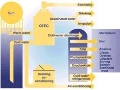 Ocean thermal energy conversion -