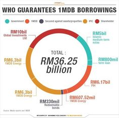 Hampir 50% pengundi tidak yakin Putrajaya mampu tangani 1MDB, kata tinjauan - http://malaysianreview.com/117944/hampir-50-pengundi-tidak-yakin-putrajaya-mampu-tangani-1mdb-kata-tinjauan/