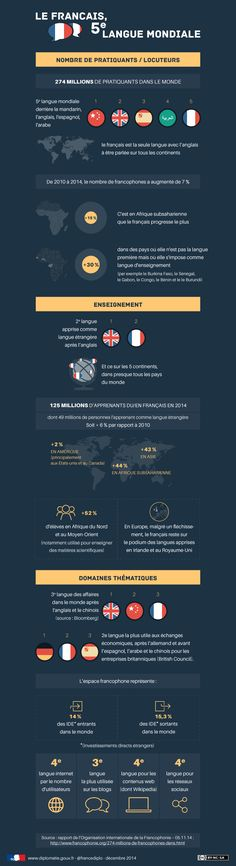 Educational infographic & data visualisation Infographic : French, the World Language - France-Diplomatie - Ministry of. Why Learn French, How To Speak French, French Teacher, Teaching French, Pays Francophone, Core French, French Grammar, French Classroom, International Development