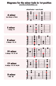minor Scale -1st position - DIAGRAMS | Discover Guitar Online, Learn to Play Guitar