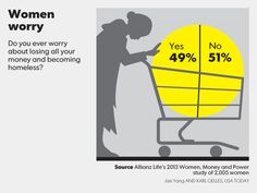 Do you ever worry about losing all your money and becoming homeless? 49% of women say they do. Usa Today, Personal Finance, No Worries, Lost, Money, Sayings, Movie Posters, Silver, Lyrics