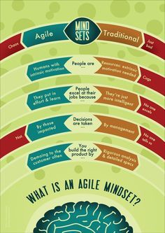 #Agile Mindset – The Infographic by Corinna Baldauf