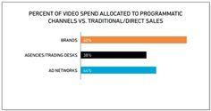 Survey: 60% of Brands' Video Ad Spending Allocated to Programmatic - Videonuze