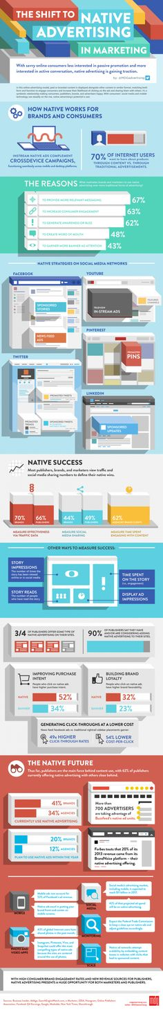 Infographic: The Shift to Native Advertising in Marketing http://fleetheratrace.blogspot.co.uk/2015/03/20-simple-tips-for-writing-great-blog-posts.html #inbound #marketing #inboundmarketing tips and tricks #infographic #advertising