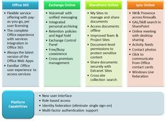 Office 365 Features at a Glance Office 365 Features, Cloud Computing, Explain Why, Microsoft Office, Poker, Infographic, Clouds, Messages, How To Make