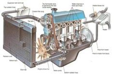 How the cooling system works.