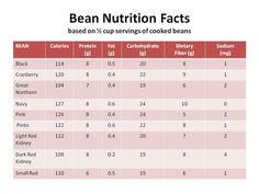 acceptability and nutrition facts of legumes Consumer acceptability of low fat meatballs and lowcholesterol replacing textured vegetable protein and beefle.